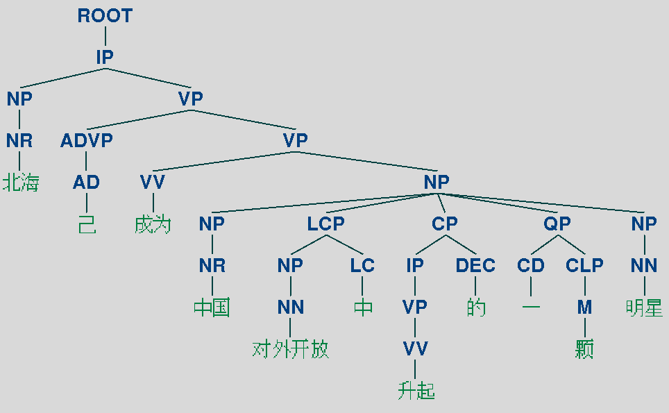 chi_parse_tree.png